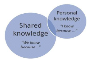 shared vs personal